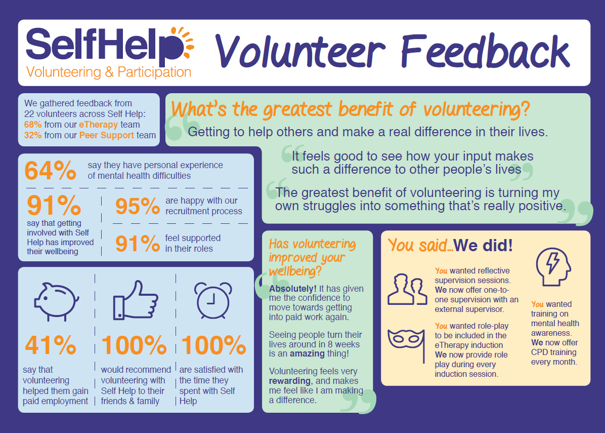 Self Help Volunteer Infographic
