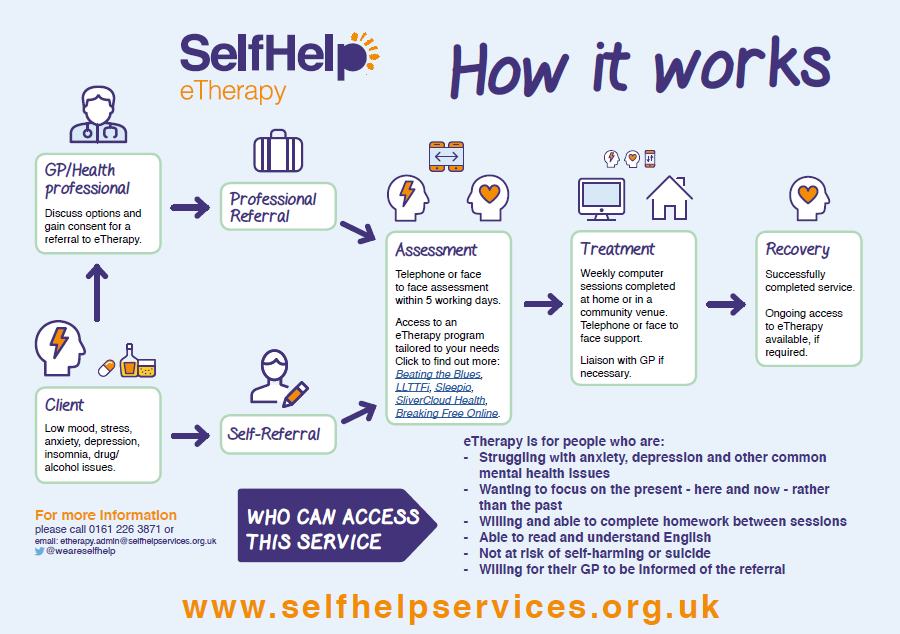 eTherapy How it Works leaflet